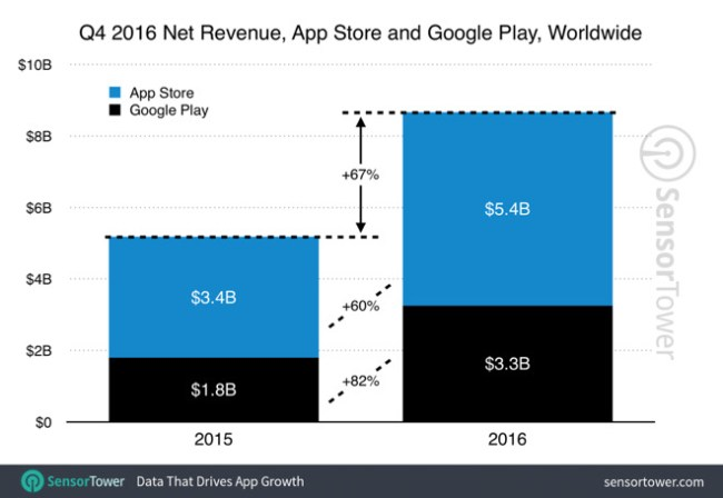 play store app store revenue increase