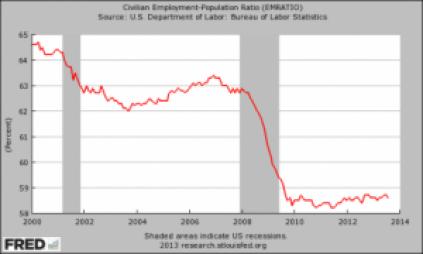 Employment-Population-Ratio-20131-425x255