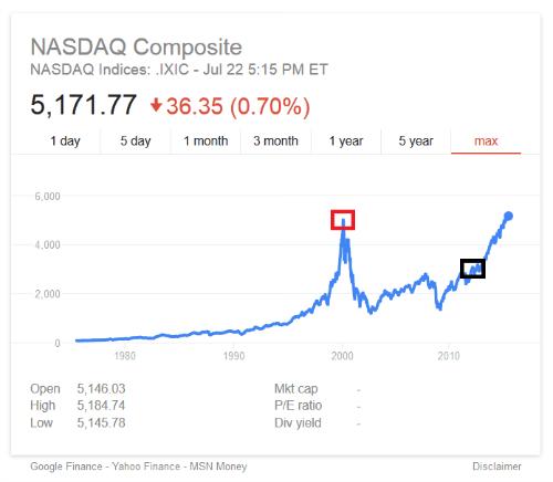 stock price