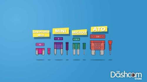 small resolution of graphic 4 most common vehicle fuse types low profile mini mini
