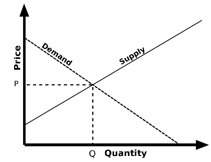 graph showing relationships of supply, demand, price, and quantity