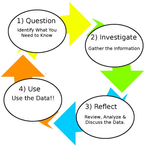 1. Question 2. Investigate 3. Perfect 4. Use