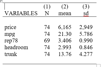 some statistics for some variables