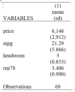 summary statistics for variables used in regression