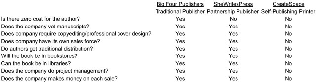 Partner-Traditional-Self Publishing Comparisson