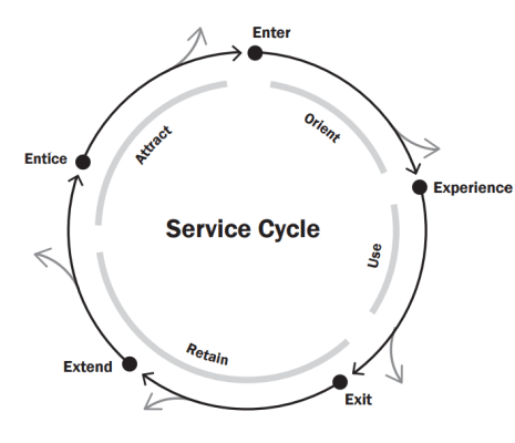 Design Thinking for Services: Service Design Blueprint Tools