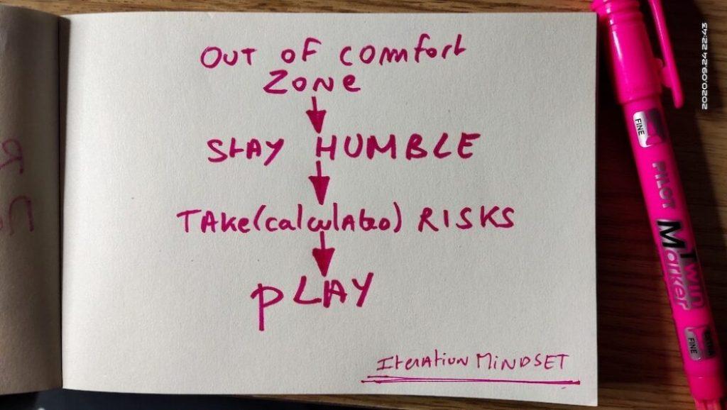 the iteration mindset