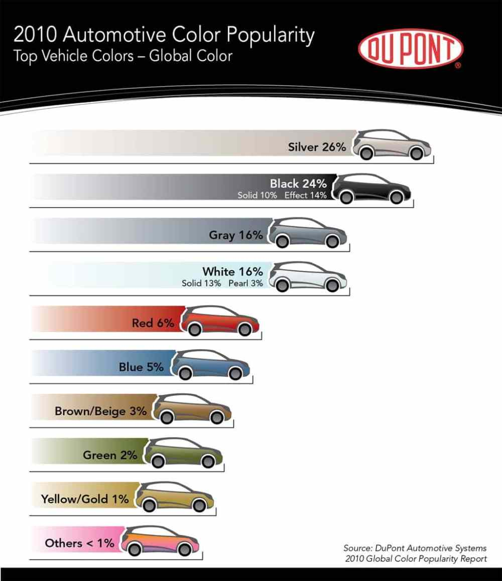 medium resolution of the most popular colors of the year according to dupont