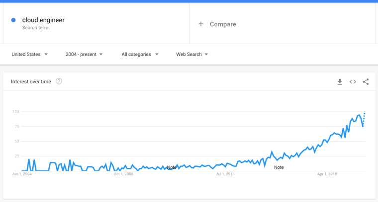 """Google Trend Results For """"Cloud Engineer"""""""