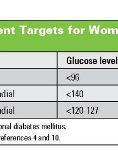 Moshe hod table gd also frequently asked questions about gestational diabetes rh thediabetescouncil