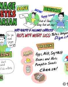 also how to manage your diabetes as  vegetarian rh thediabetescouncil