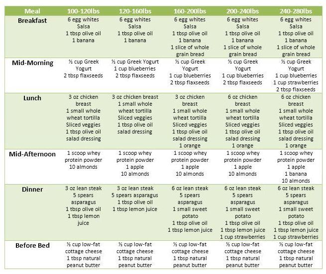 Dieting Plans for Men | Best Diet Solutions Program