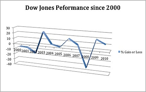 A Guide To Large Cap Stock Market Indexes
