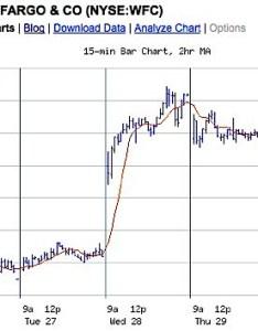 Wells fargo stock chart also people davidjoel rh