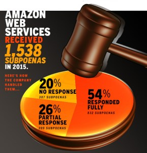 amazon-subpoenas-100646389-large_idge