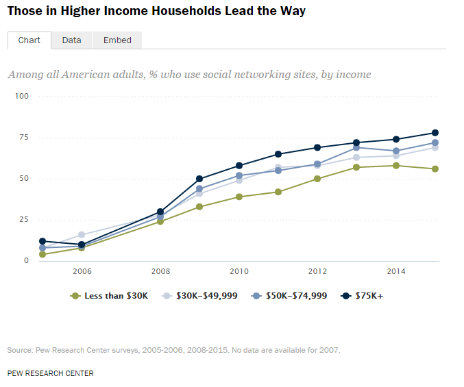 social-media-by-income-level