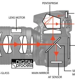 how cameras focus light path diagram [ 1600 x 1120 Pixel ]