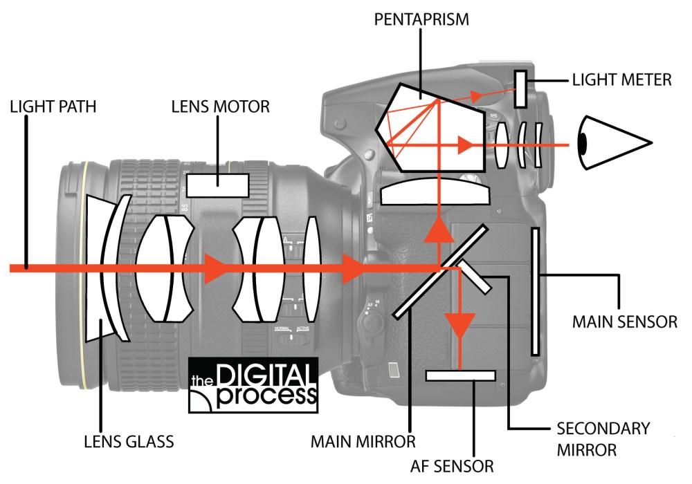 medium resolution of how cameras focus light path diagram