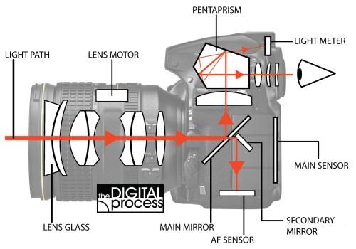 small resolution of how cameras focus light path diagram