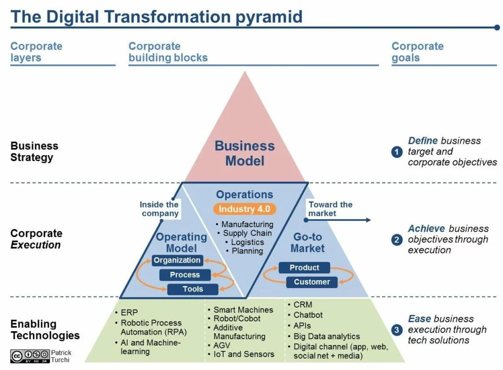 The Digital Transformation Pyramid A Businessdriven Approach for Corporate Initiatives  The