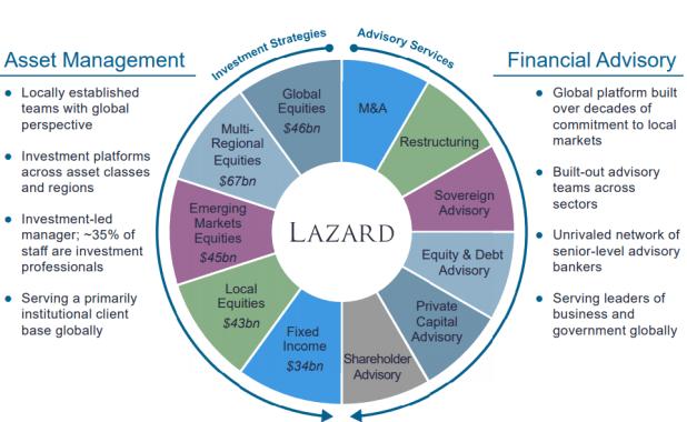 Lazard (LAZ)