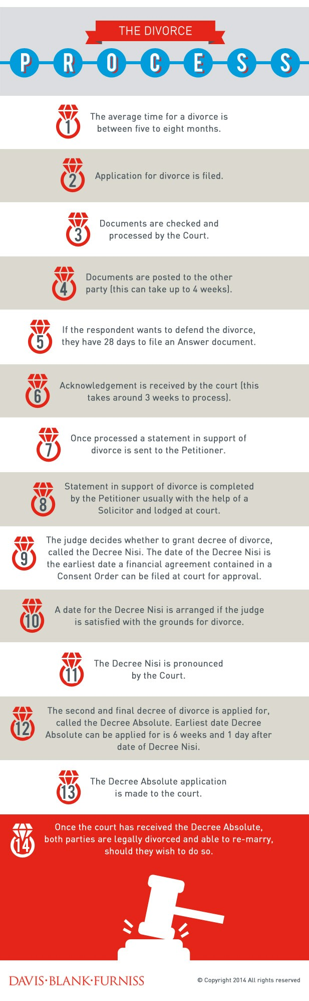 the divorce process uk