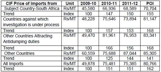 Imports of Phenol from South Africa-Sunset Review (SSR) of final findi