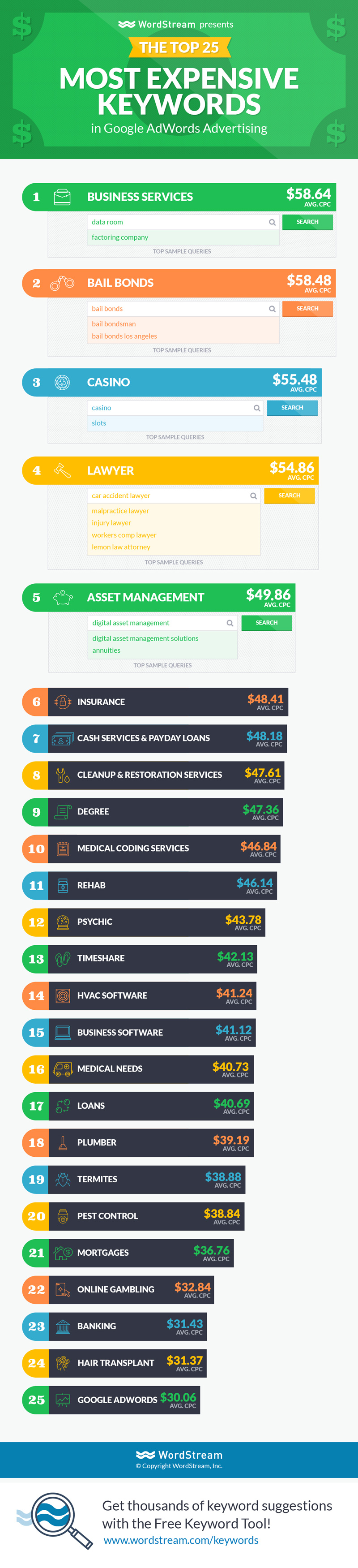 Most expensive keywords in Adwords