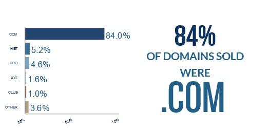 NameSilo March 2020 domain sales