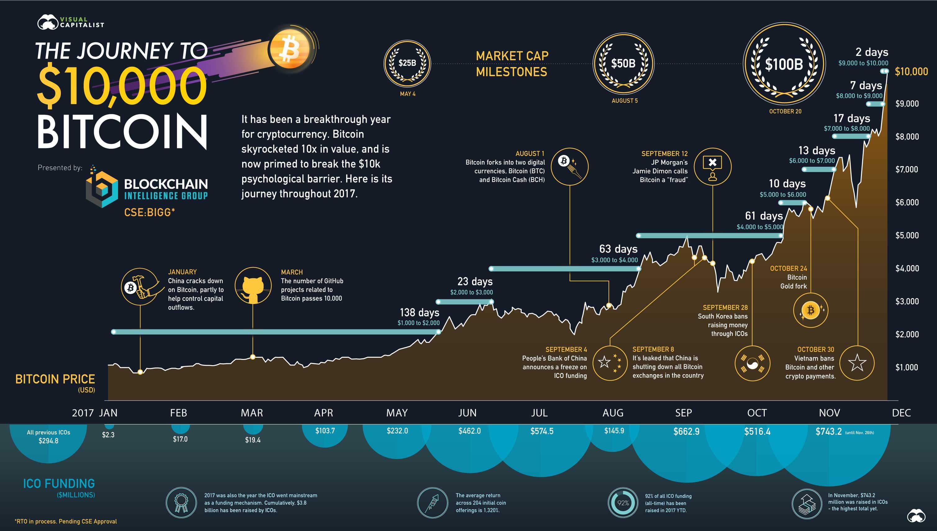 Bitcoin $10,000