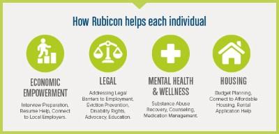 Part 1 of Rubicon's awareness program.