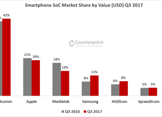 global-soc-market-share-q3-2017