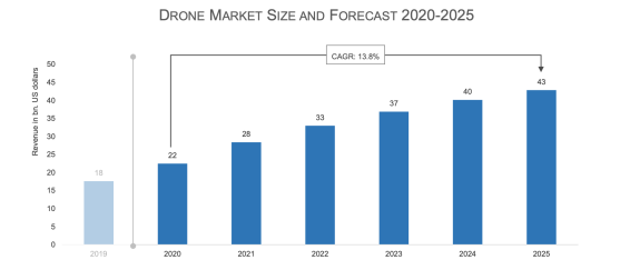 2021 drone industry insights