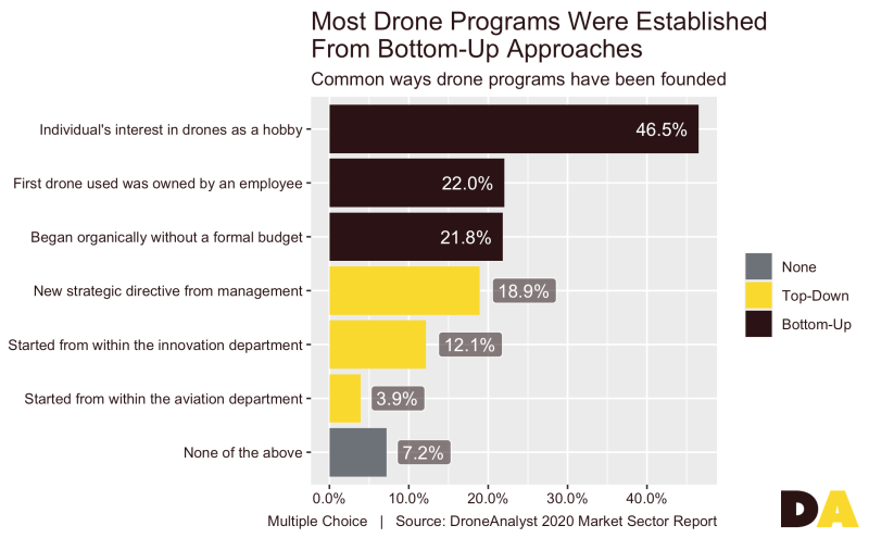 drone hobbyists programs founded