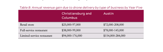 drone delivery small business sales Virginia Tech