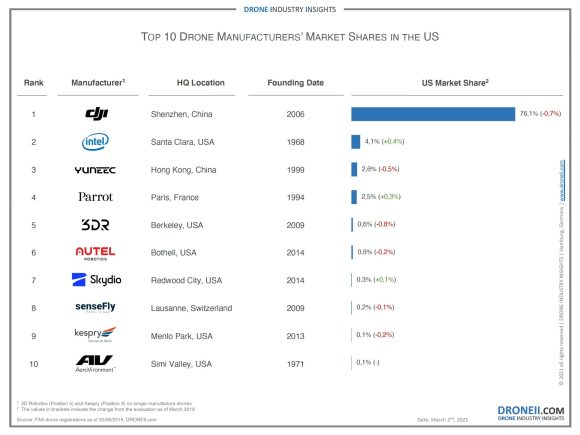 DJI's market share drone industry insights 2020