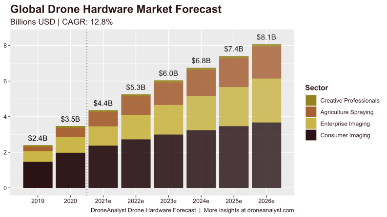 Drone Analyst drone hardware sales report 2021