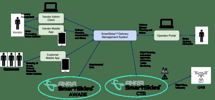 Anra SmartSkies Delivery management system