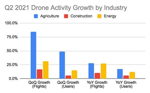 2021 drone use DroneDeploy Q2 2021 activity growth by industry
