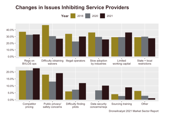 changes in issues inhibiting drone service providers 2021