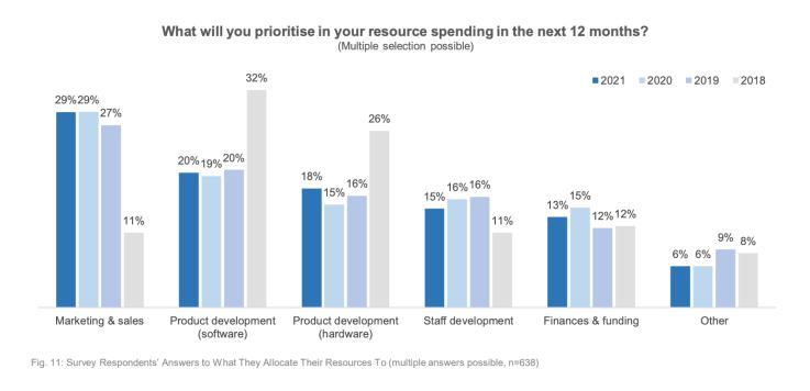 drone companies 2022 spend money resource spending