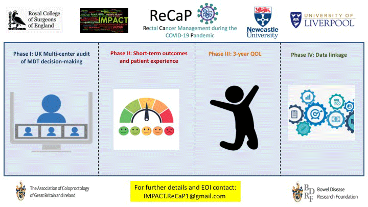 Visual abstract of the ReCaP study