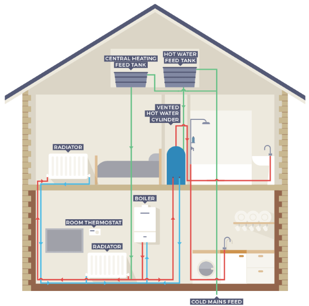 domestic electrical wiring diagram sub kicker which boiler is best in 2019? | the eco experts
