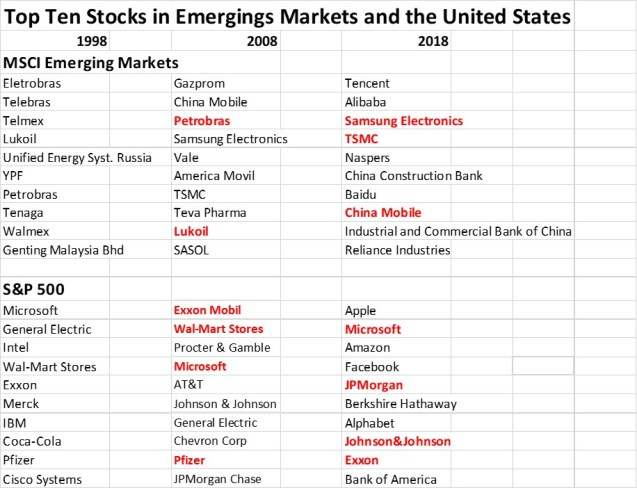 Global Emerging Markets The Emerging Markets Investor