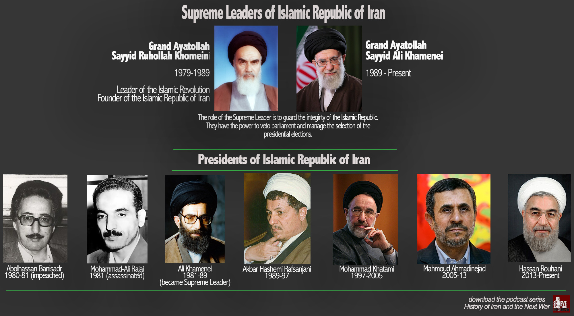 leaders of iran