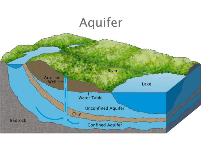 draining aquifers