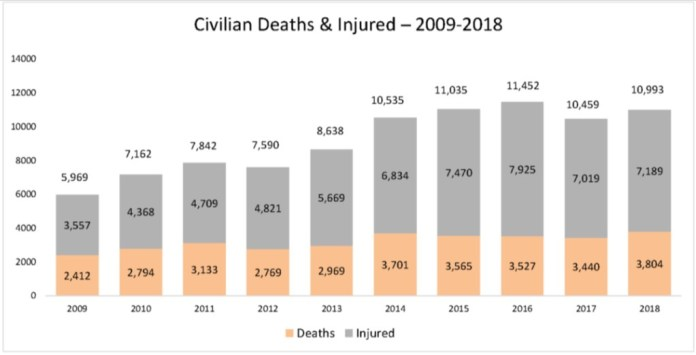 afghan civilian deaths