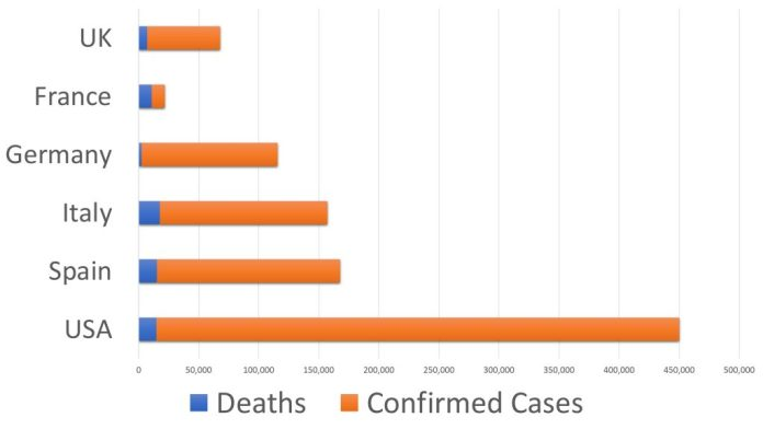 coronavirus confirmed cases coronavirus top 5 nations