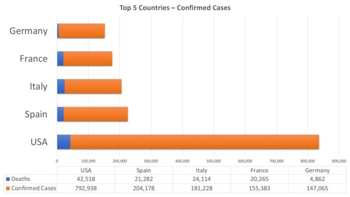 tracking confirmed cases and death total covid-19