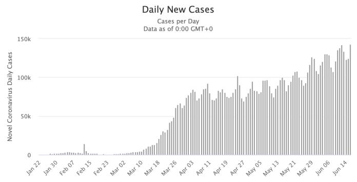 June 17, 2020, Daily Update